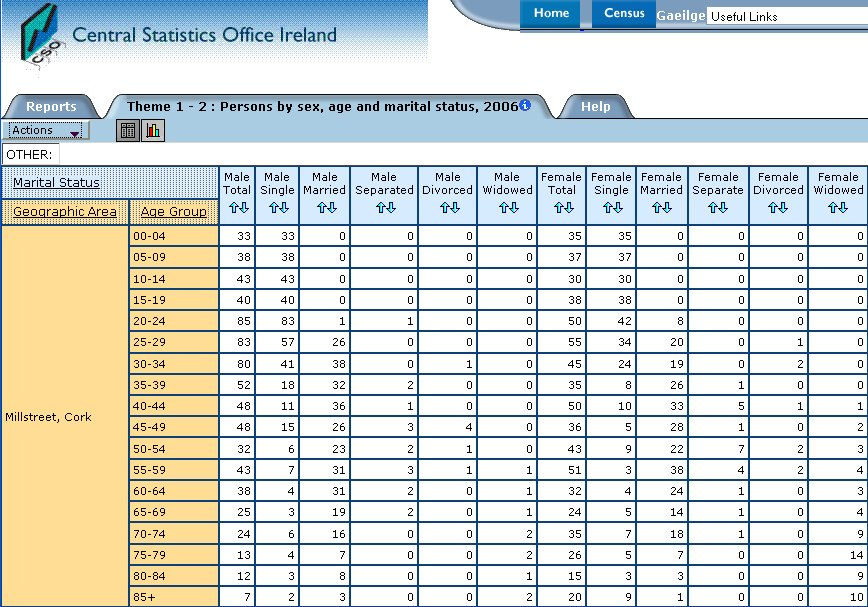 Census2006_millstreetpopulation_sex_age_married