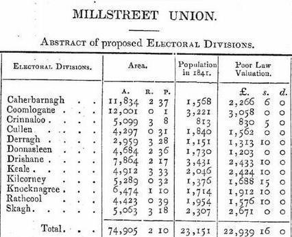 1841 Millstreet Poor Law Union - Area, Population & Valuation 01
