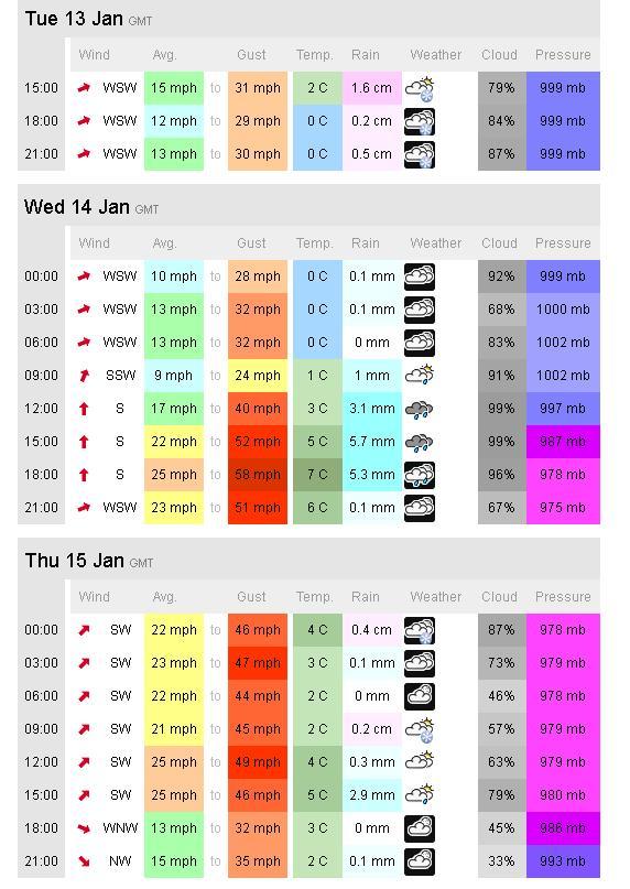 2015-01-13 The forecast ahead - snow wind and rain