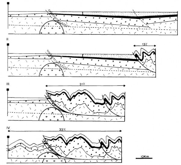 Probable Formation of Mountains south of the Killarney Mallow Fault Line - Meeke