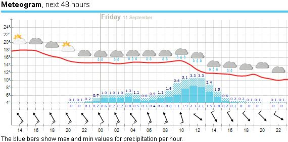 2015-09-10 Code Orange rain warning for the next day
