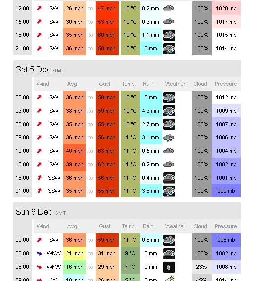 2015-12-14 Wind and Rain for the weekend