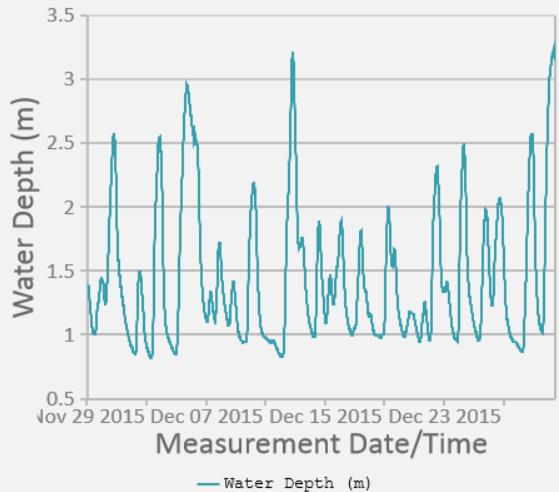 2015-12-30 Blackwater water height at Keale Bridge
